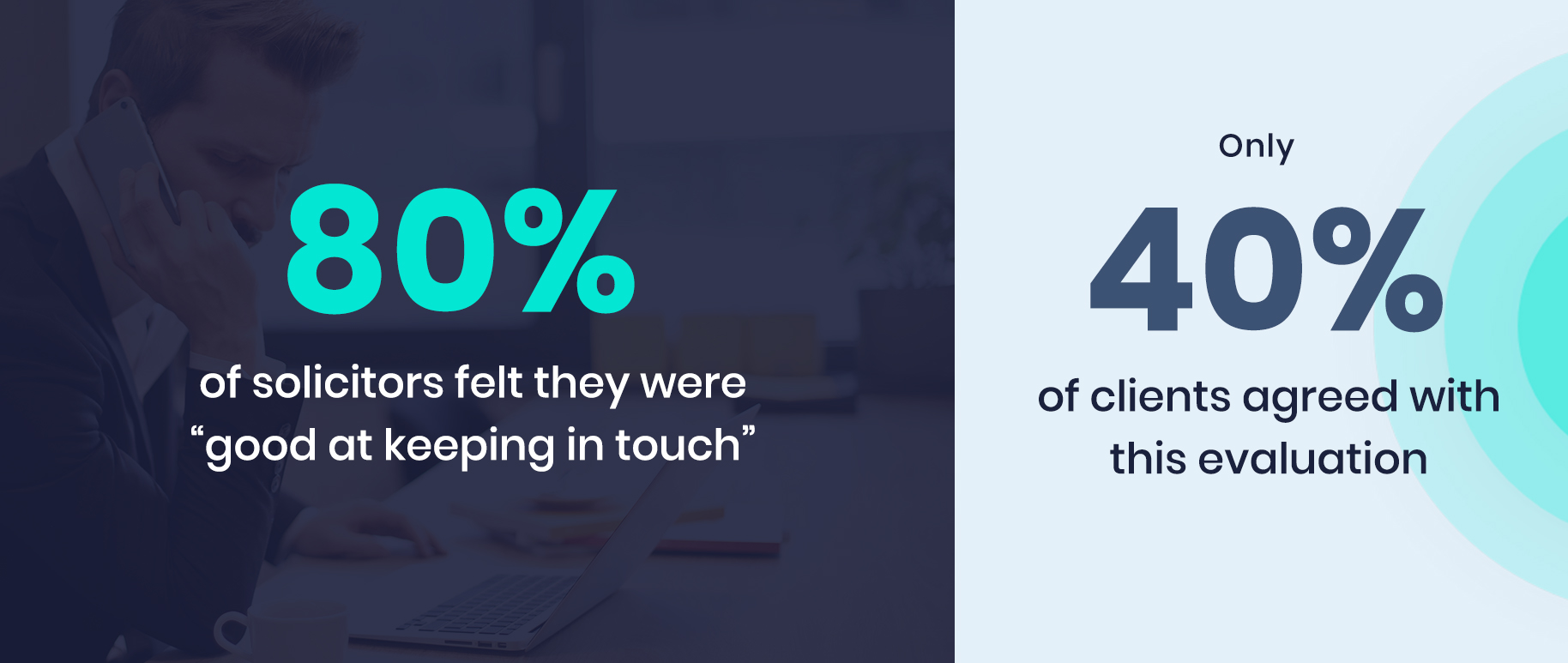 "80% of solicitors and barristers felt they were ""good at keeping in touch"", whilst only 40% of clients agreed with this evaluation"