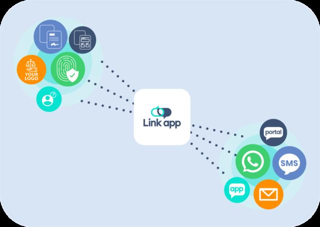 Omni-Channel Communication